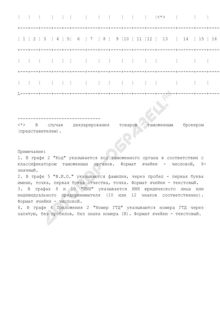 Форма представления сведений об исполнении Распоряжения Федеральной таможенной службы России от 01.09.2006 N 320-р (после выпуска товаров). Страница 2