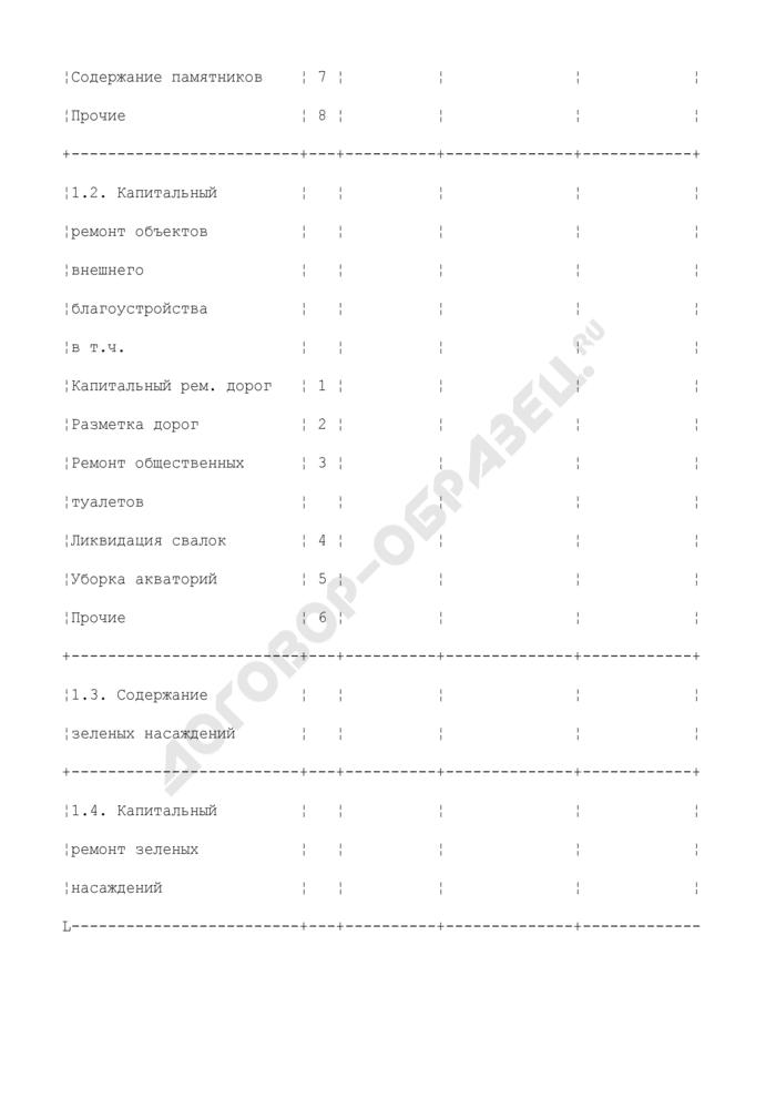 Сведения о кредиторской задолженности организации. Форма N 5 вб (кредиторка). Страница 3