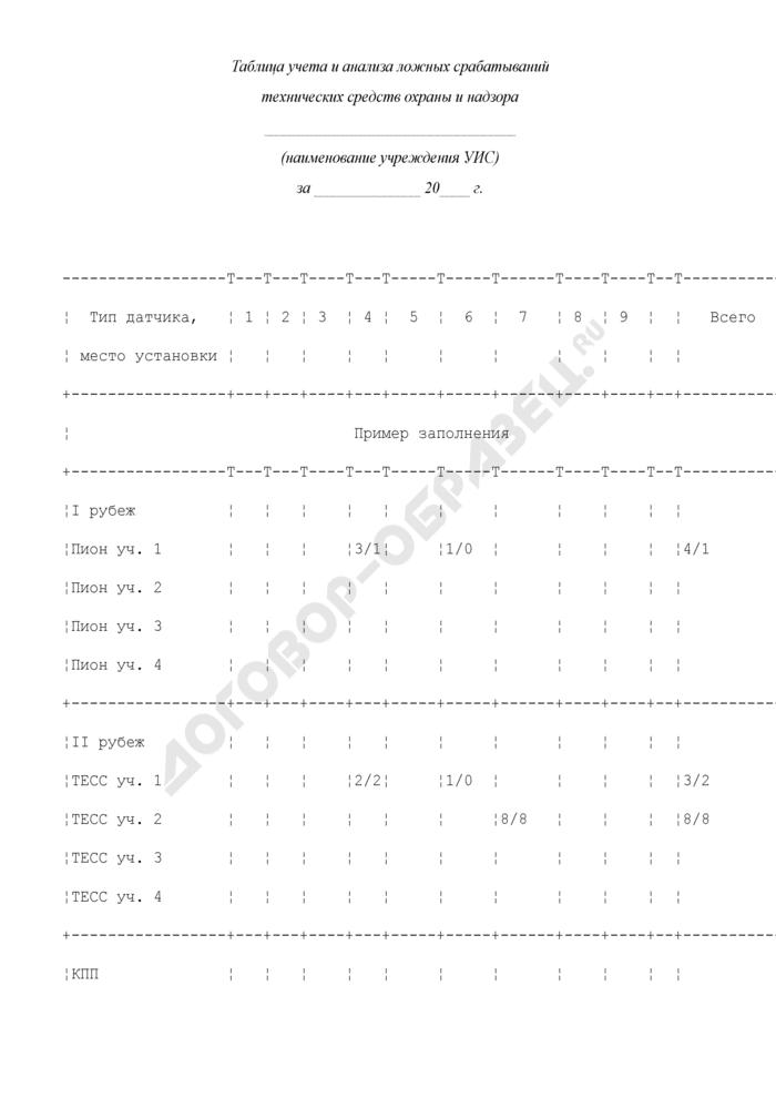 Таблица учета и анализа ложных срабатываний технических средств охраны и надзора учреждения уголовно-исполнительной системы. Страница 1