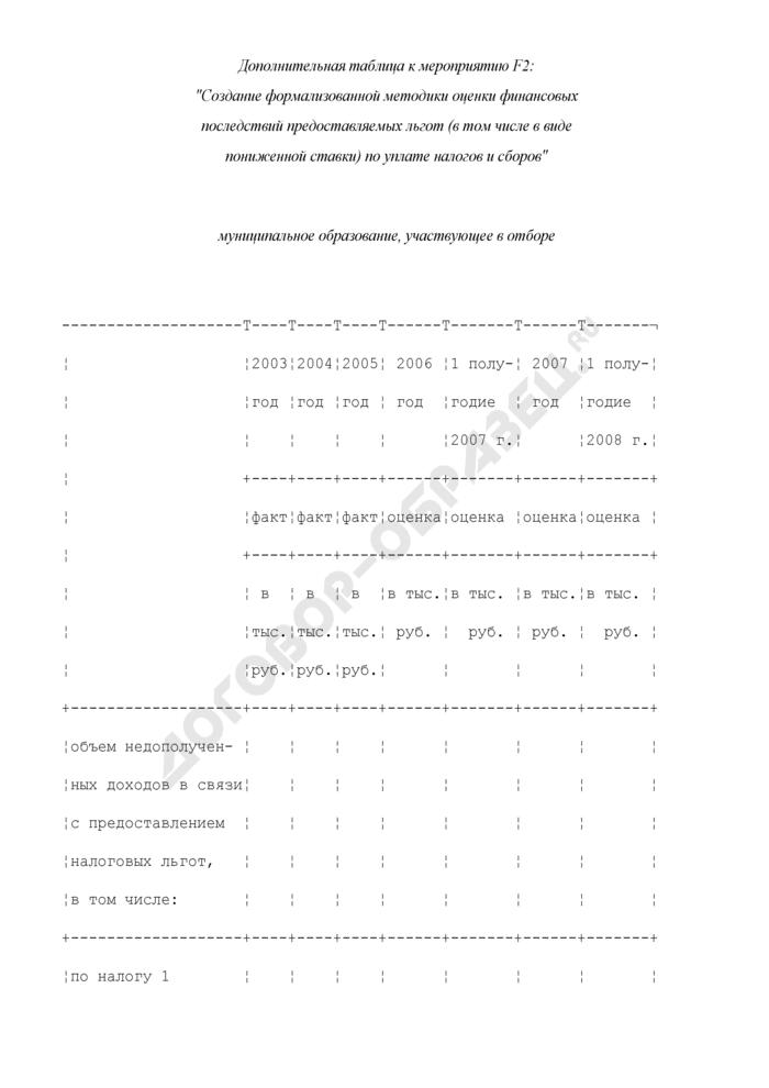 Формы дополнительных таблиц для оценки уровня управления муниципальными финансами. Создание формализованной методики оценки финансовых последствий предоставляемых льгот (в том числе в виде пониженной ставки) по уплате налогов и сборов. Страница 1
