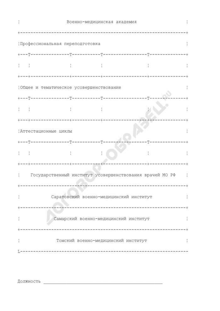 Заявка на выделение учебных мест на циклах дополнительного профессионального образования врачей (провизоров). Страница 2