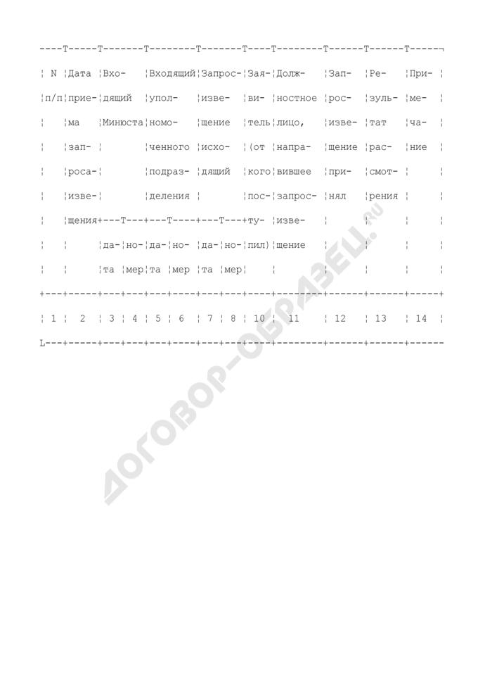 Журнал учета запросов-извещений государственных заказчиков о внесении данных об объектах учета в Единый реестр. Страница 2