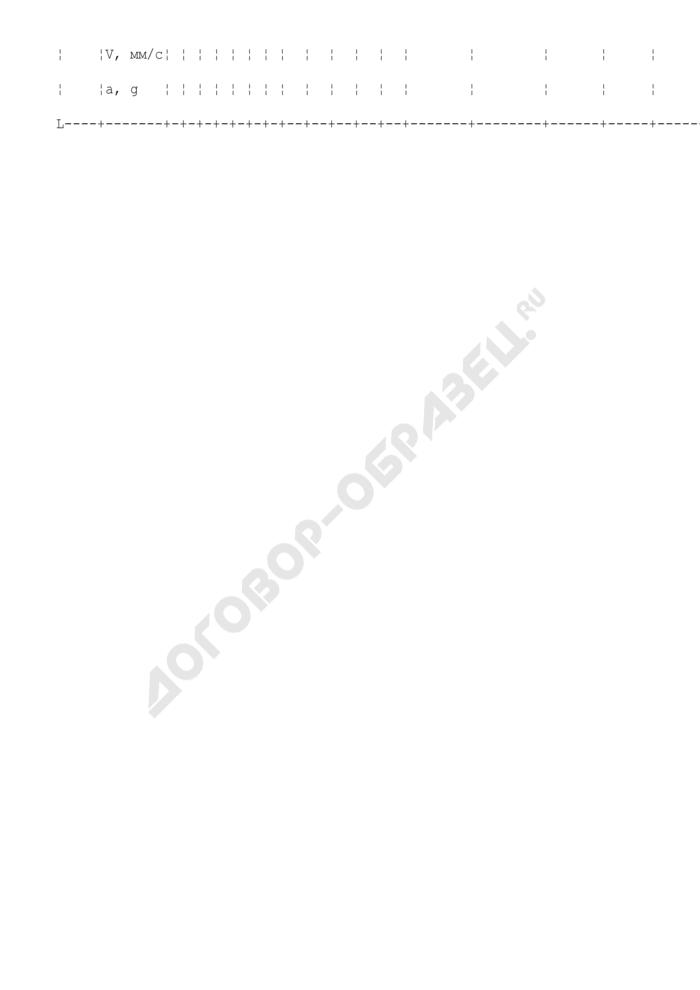 Форма журнала измерений вибрационных параметров ленточных конвейерных установок. Страница 2