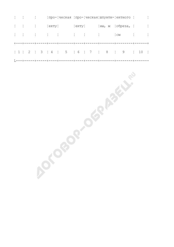 Журнал погружения шпунта. Форма N Ф-39. Страница 3