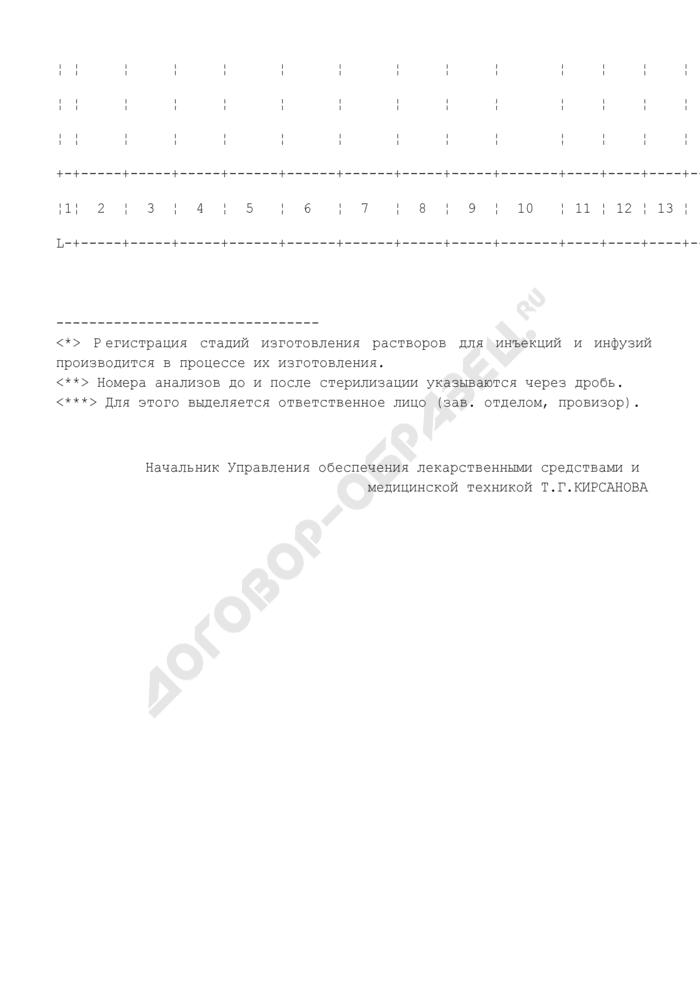 Журнал регистрации результатов контроля отдельных стадий изготовления растворов для инъекций и инфузий. Страница 2